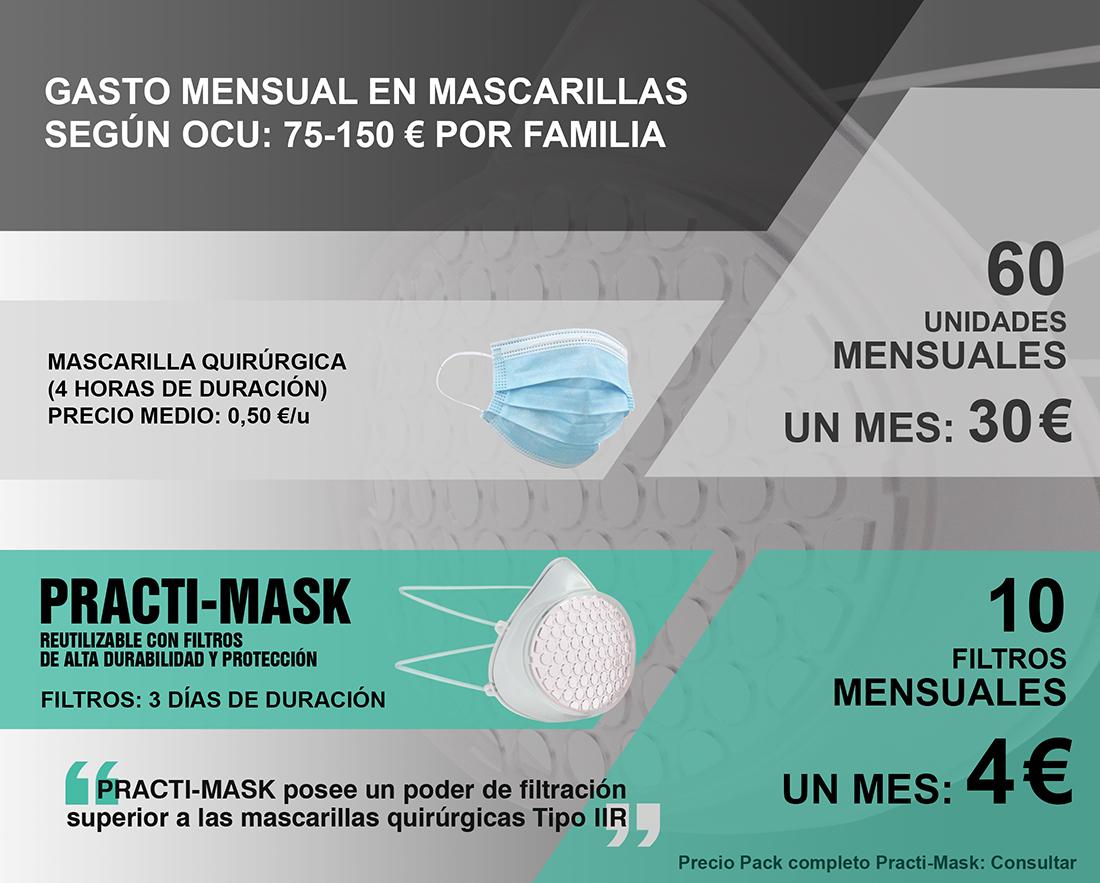 Practi-Mask comparación precios