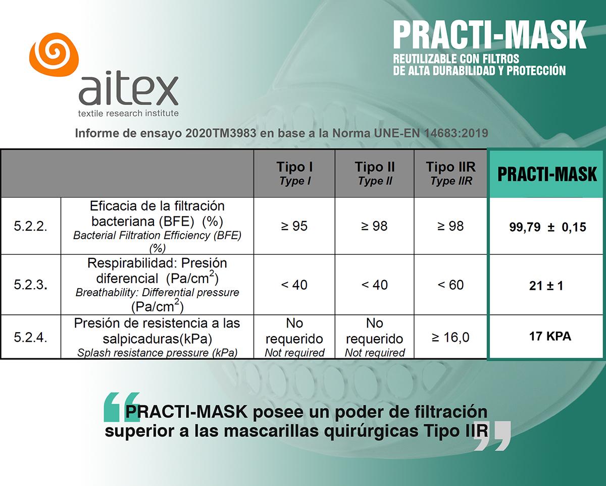 Practi-Mask especificaciones filtros