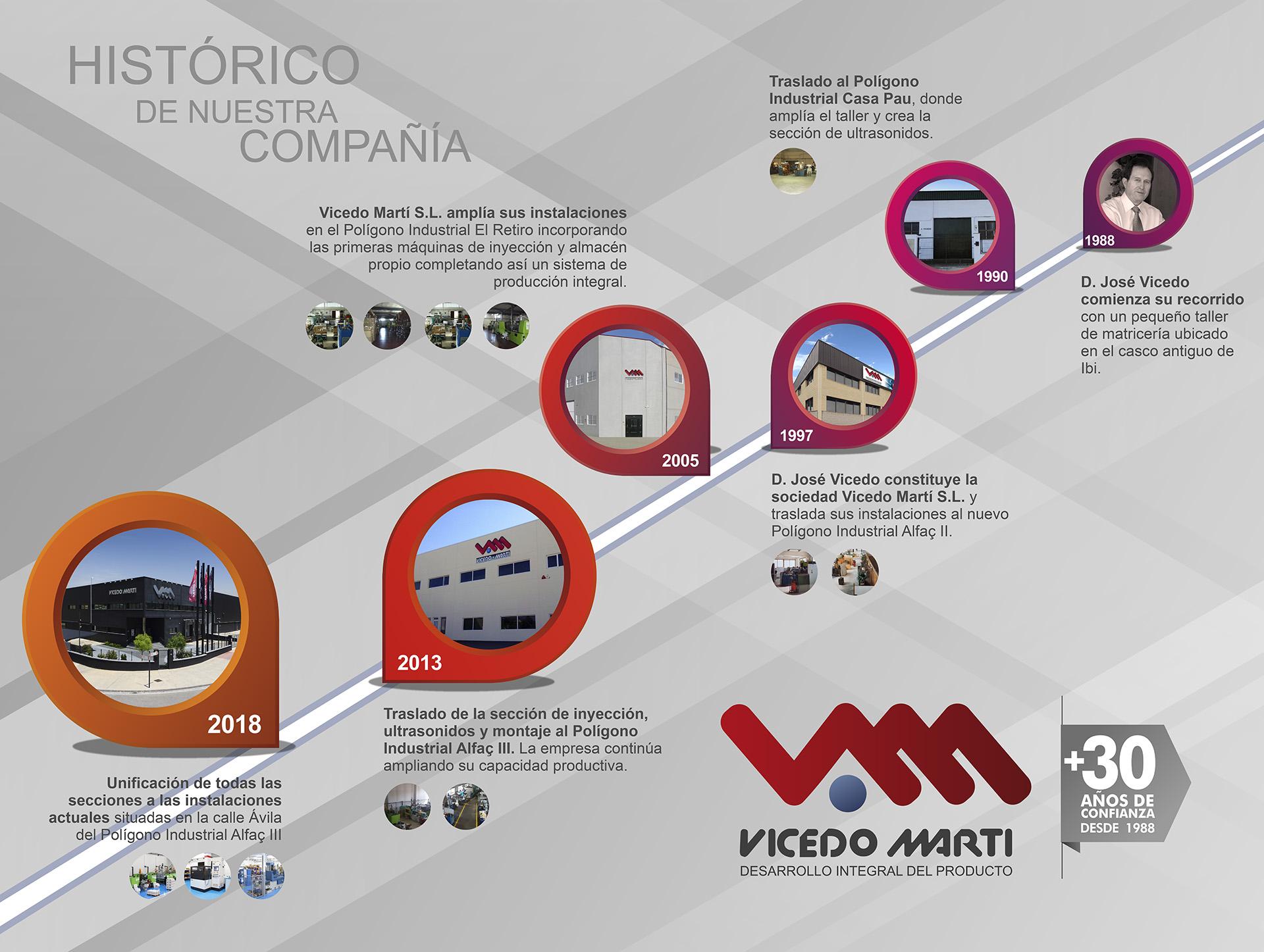 Historia Vicedo Marti