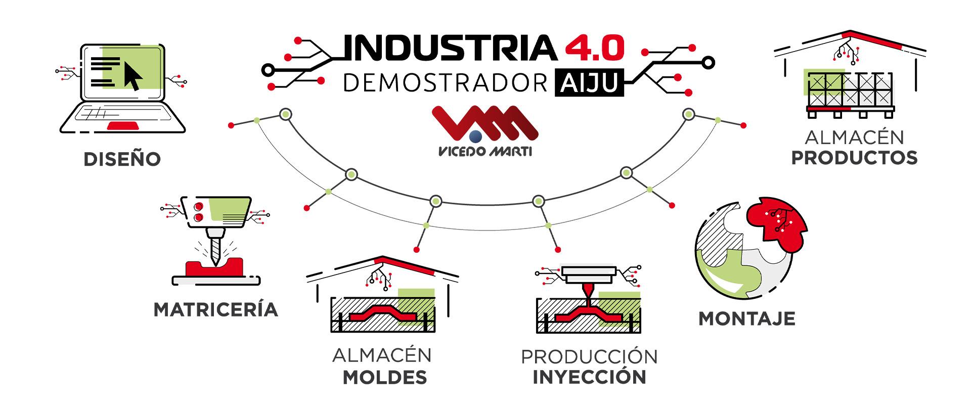 Demostrador Industria 4.0 Vicedo Martí